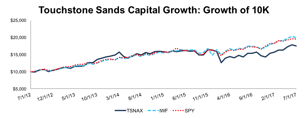 Touchstone Sands Capital Select Growth