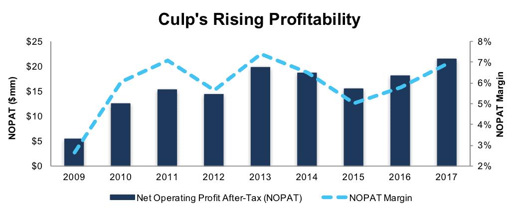 Culp Inc