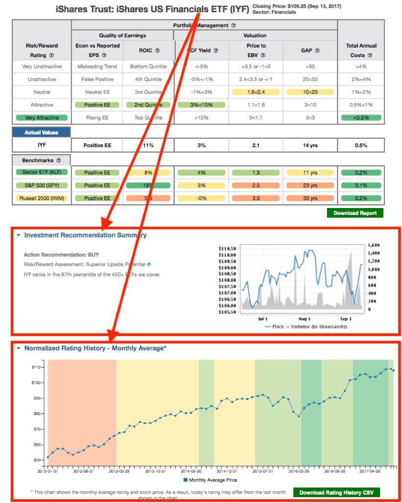 Expanded ETF Rating Details