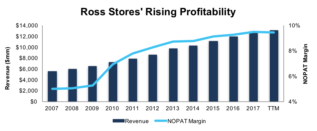 ROST Rising Profitability