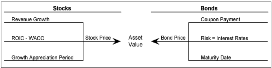 Education – Value Investing – ValueStep4 - New Constructs