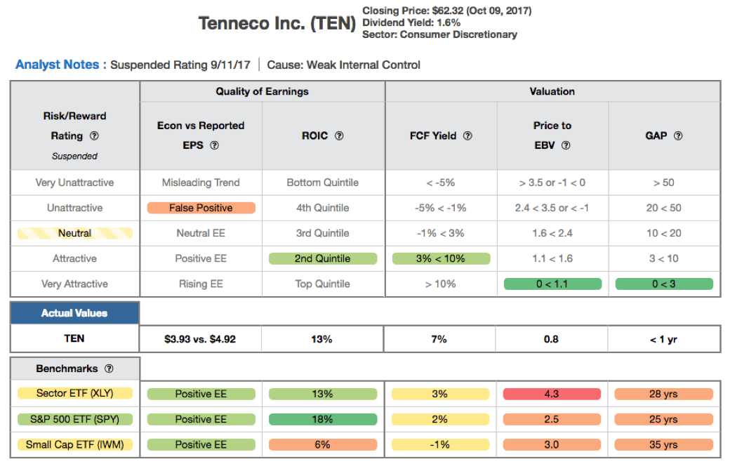 Position Close Update Tenneco Inc Ten New Constructs