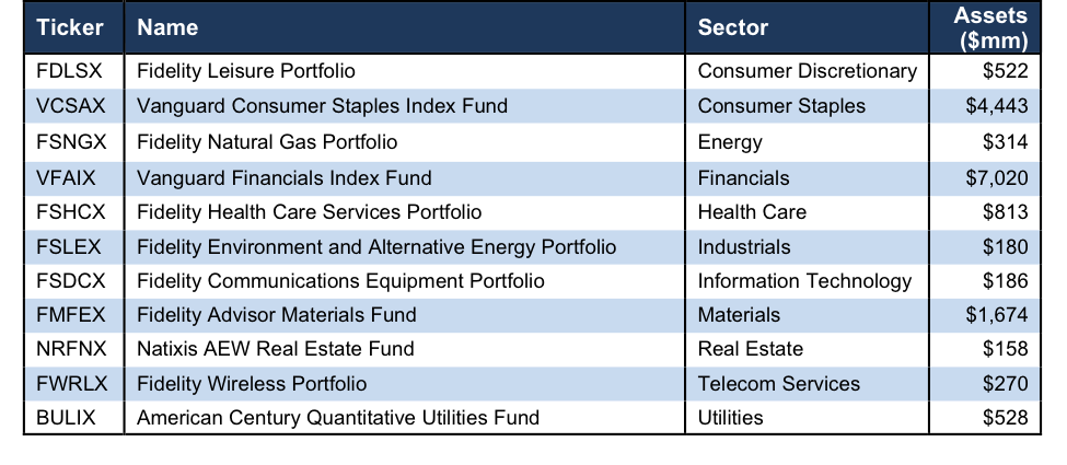 Vanguard Natural Gas Index Fund