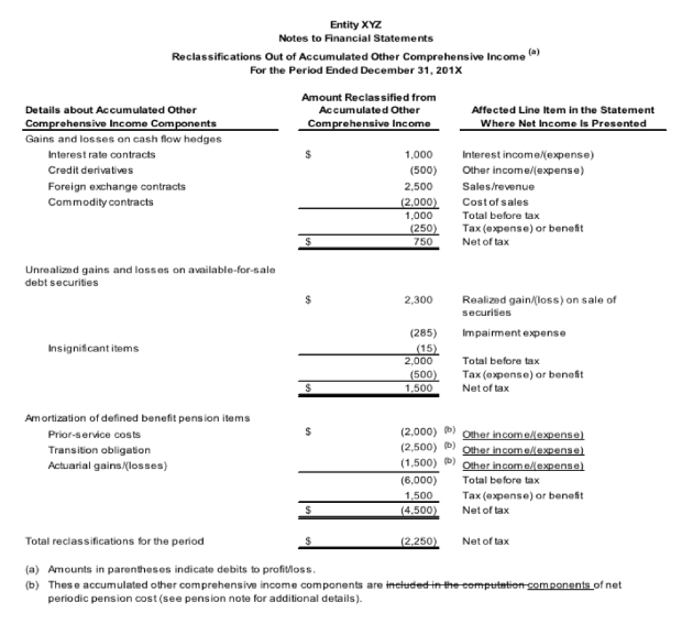Figure 6: Example Of Upcoming Required Disclosure From FASB  Components Of An Income Statement