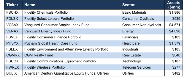 How To Find the Best Sector Mutual Funds 1Q18 - New Constructs