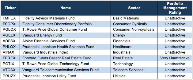 How To Avoid the Worst Sector Mutual Funds 1Q18 - New Constructs