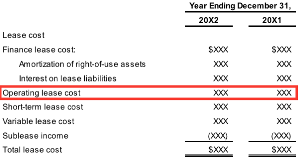 the impacts of operating leases moving to the balance sheet new