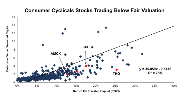 Diamonds in the Rough of the Consumer Cyclicals Sector - New