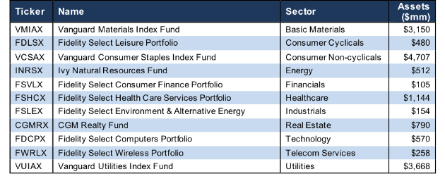 How To Find the Best Sector Mutual Funds 4Q18 - New Constructs