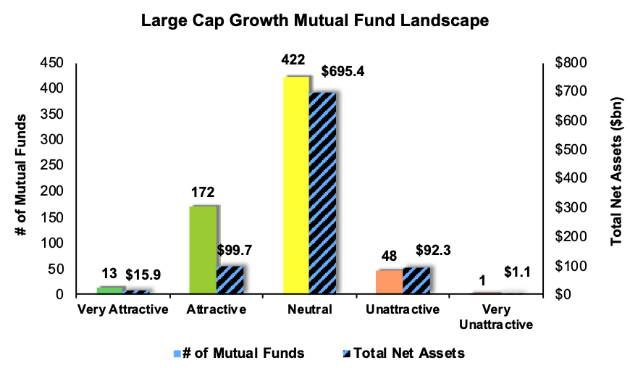 what is large cap growth funds