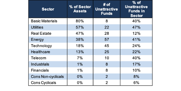 Sector Ratings For Etfs Mutual Funds 2q19 New Constructs