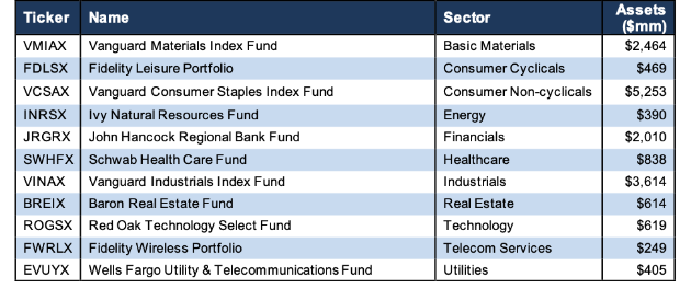 How To Find the Best Sector Mutual Funds 2Q19 - New Constructs