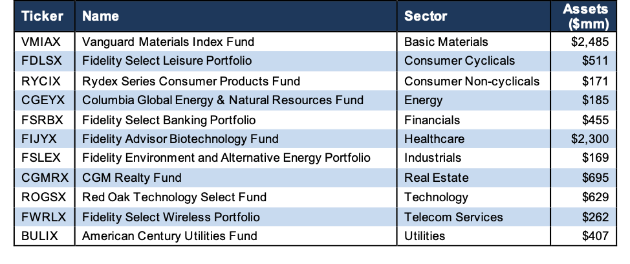 How To Find the Best Sector Mutual Funds 3Q19 - New Constructs