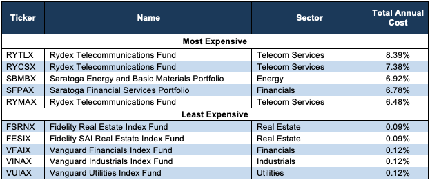 Fidelity Index Funds