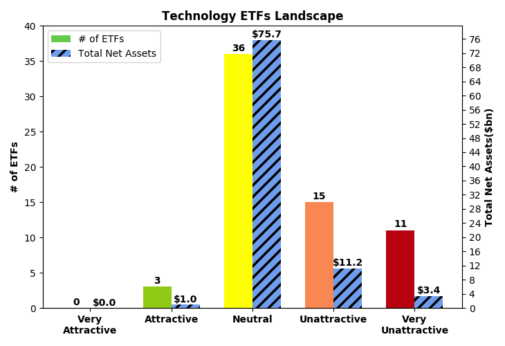technology worst etf 2q20 constructs sector filings sources llc company